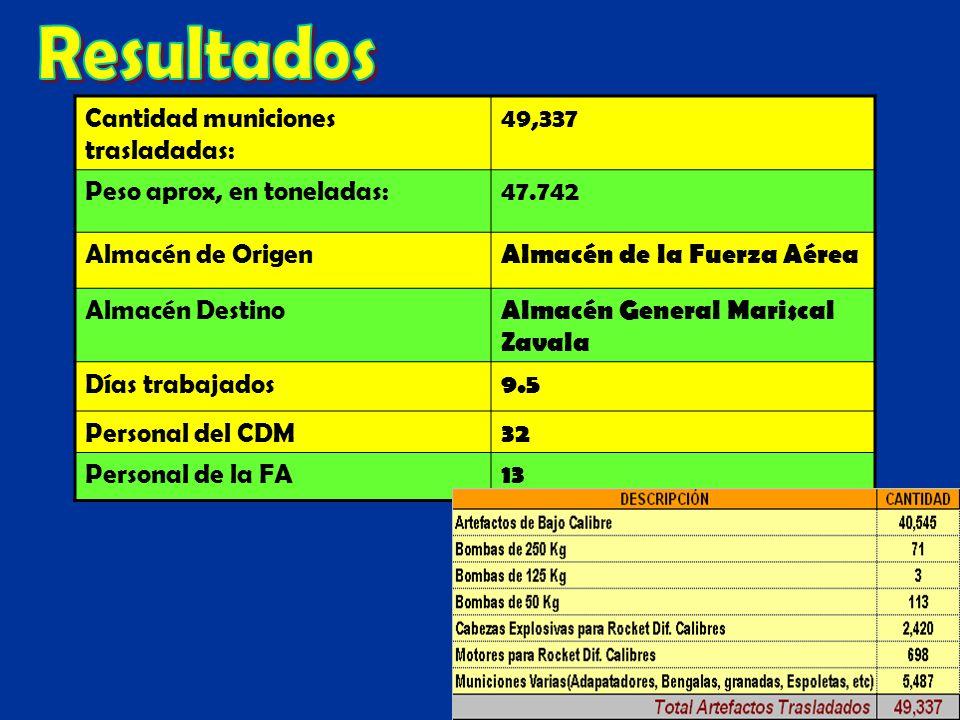 Resultados Cantidad municiones trasladadas: 49,337