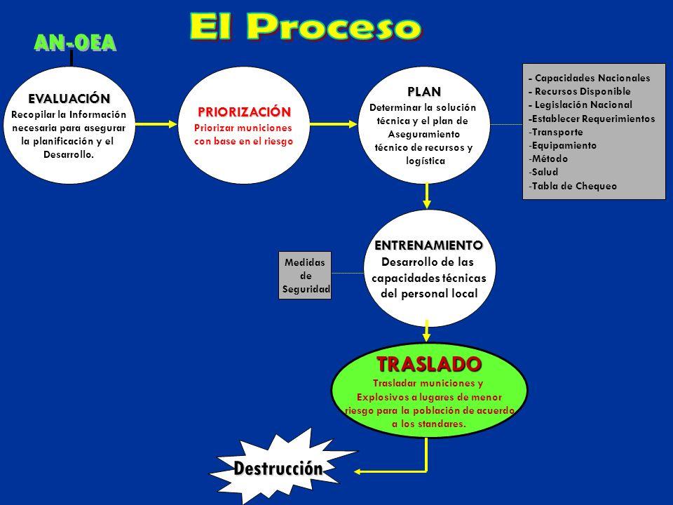 El Proceso AN-OEA TRASLADO Destrucción PLAN EVALUACIÓN PRIORIZACIÓN