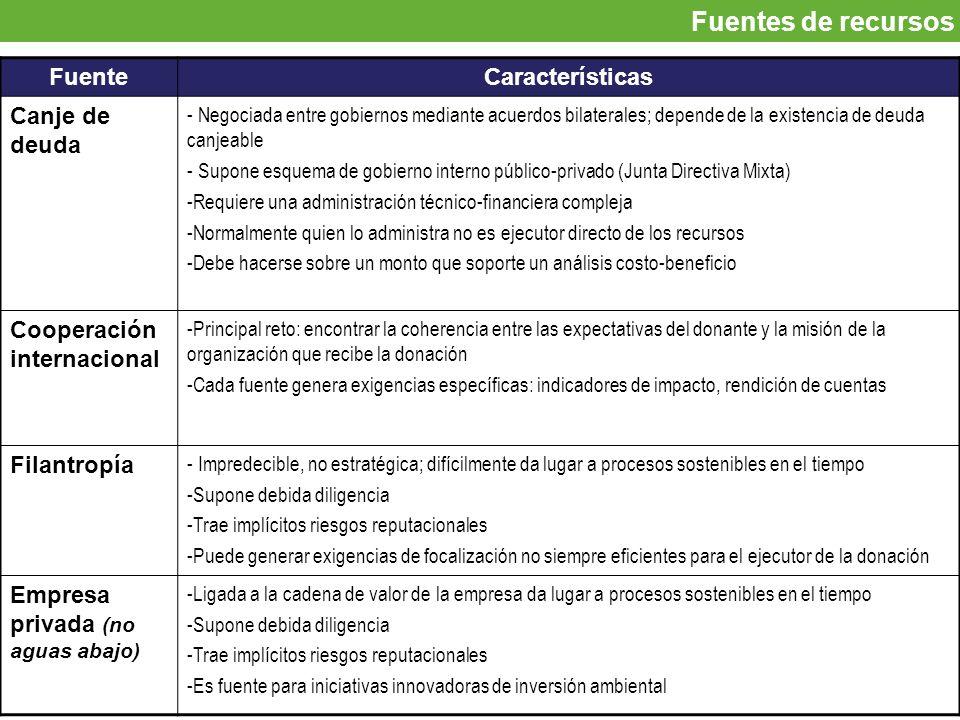 Fuentes de recursos Fuente Características Canje de deuda