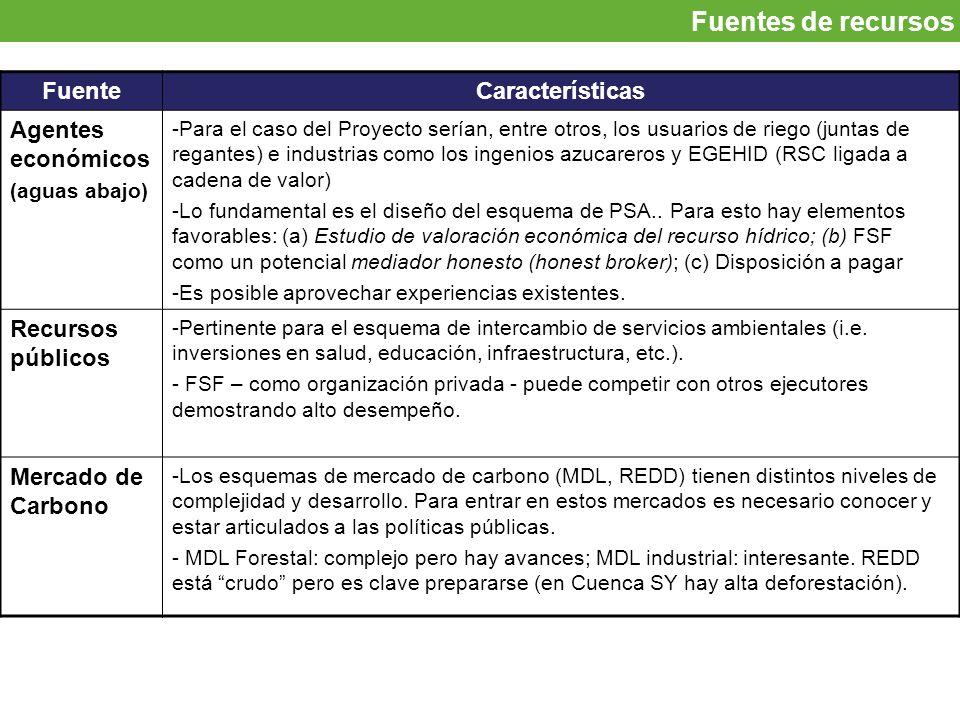 Fuentes de recursos Fuente Características Agentes económicos