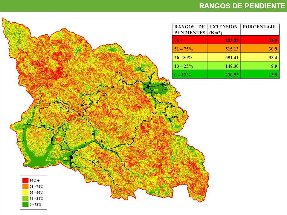 RANGOS DE PENDIENTE RANGOS DE PENDIENTES EXTENSION (Km2) PORCENTAJE