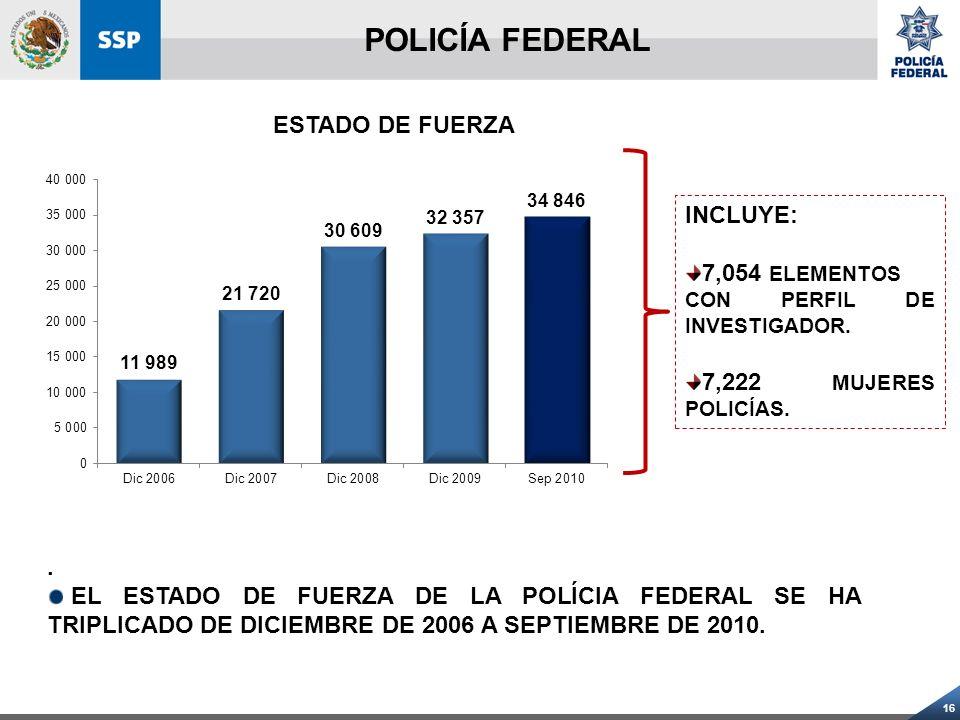 POLICÍA FEDERAL ESTADO DE FUERZA INCLUYE: 7,054 ELEMENTOS