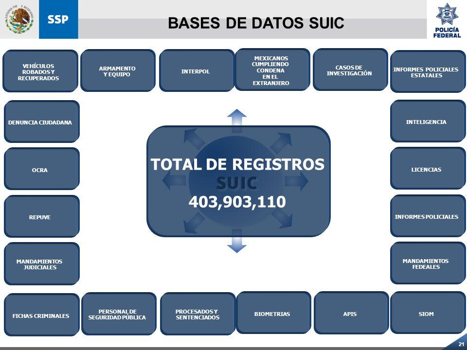 BASES DE DATOS SUIC TOTAL DE REGISTROS 403,903,110 VEHÍCULOS ROBADOS Y