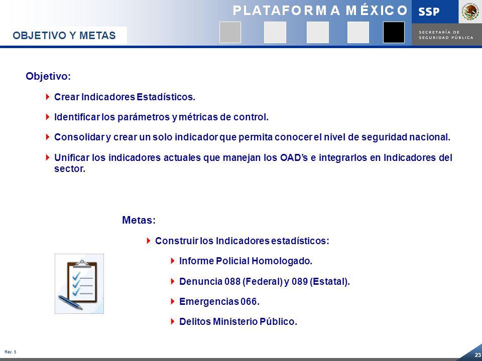 OBJETIVO Y METAS Objetivo: Metas: Crear Indicadores Estadísticos.