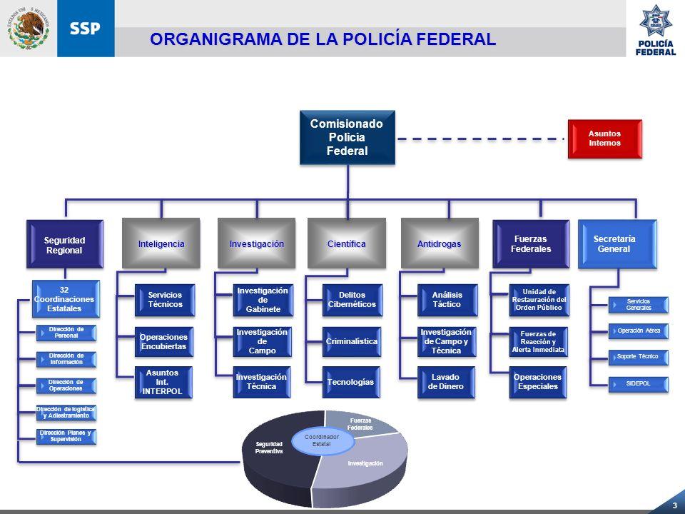 ORGANIGRAMA DE LA POLICÍA FEDERAL