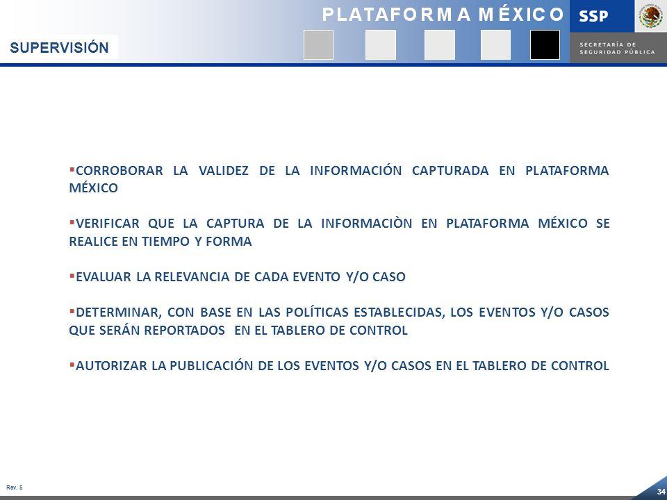 SUPERVISIÓNCORROBORAR LA VALIDEZ DE LA INFORMACIÓN CAPTURADA EN PLATAFORMA MÉXICO.