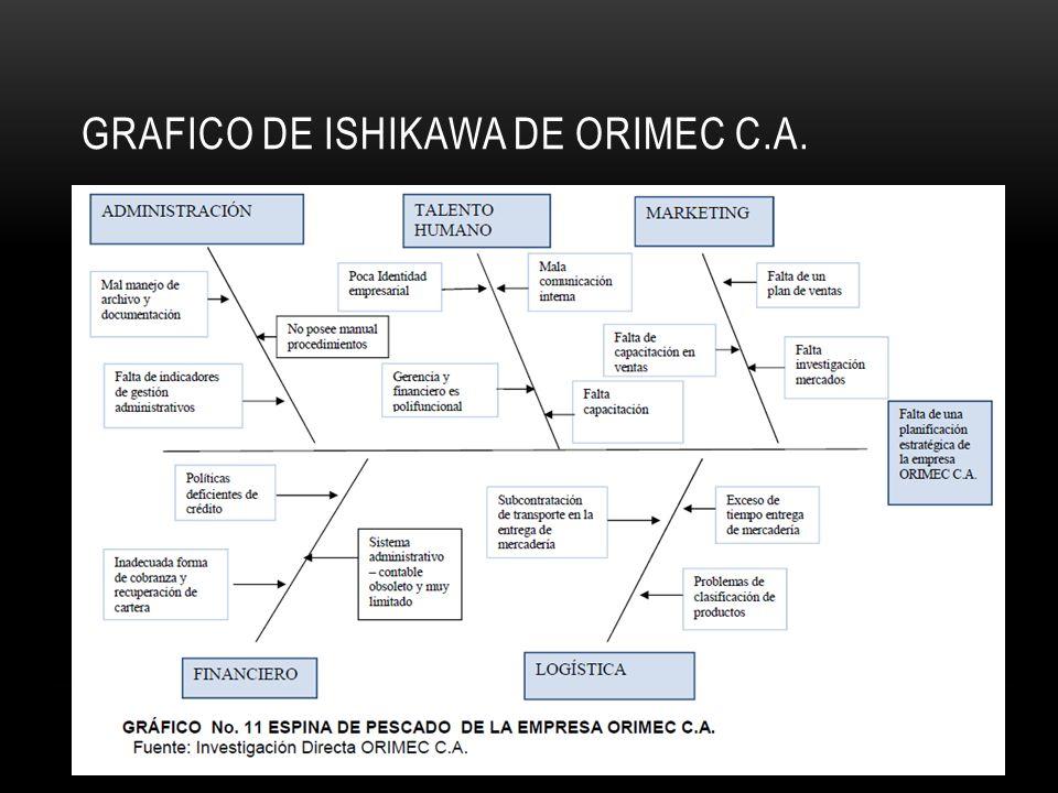 Grafico de ishikawa de orimec c.a.