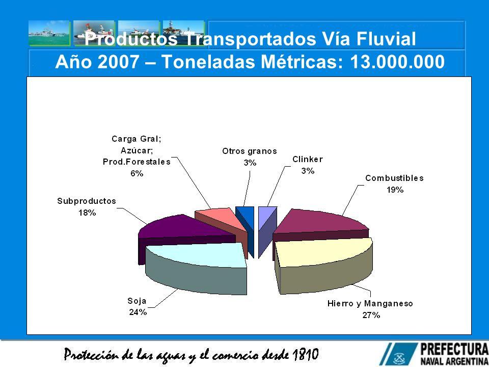 Productos Transportados Vía Fluvial Año 2007 – Toneladas Métricas: 13