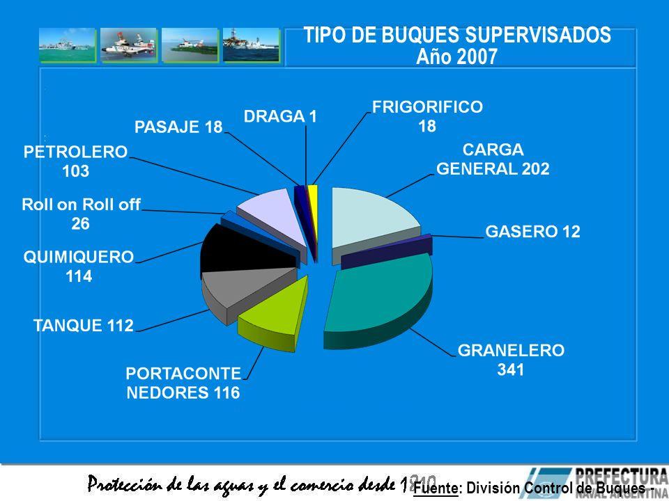 TIPO DE BUQUES SUPERVISADOS