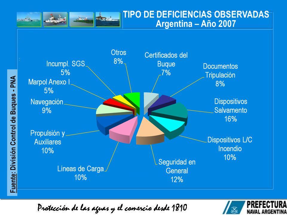 TIPO DE DEFICIENCIAS OBSERVADAS