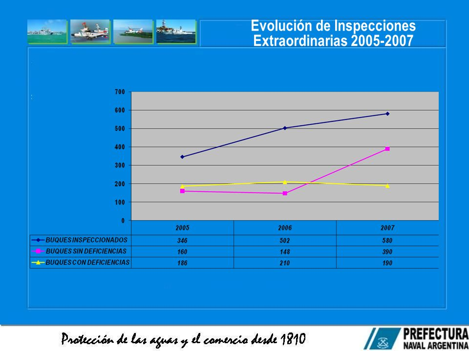 Evolución de Inspecciones Extraordinarias 2005-2007
