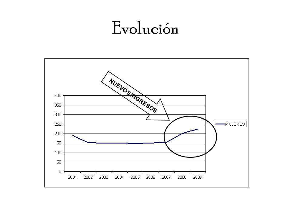 Evolución NUEVOS INGRESOS