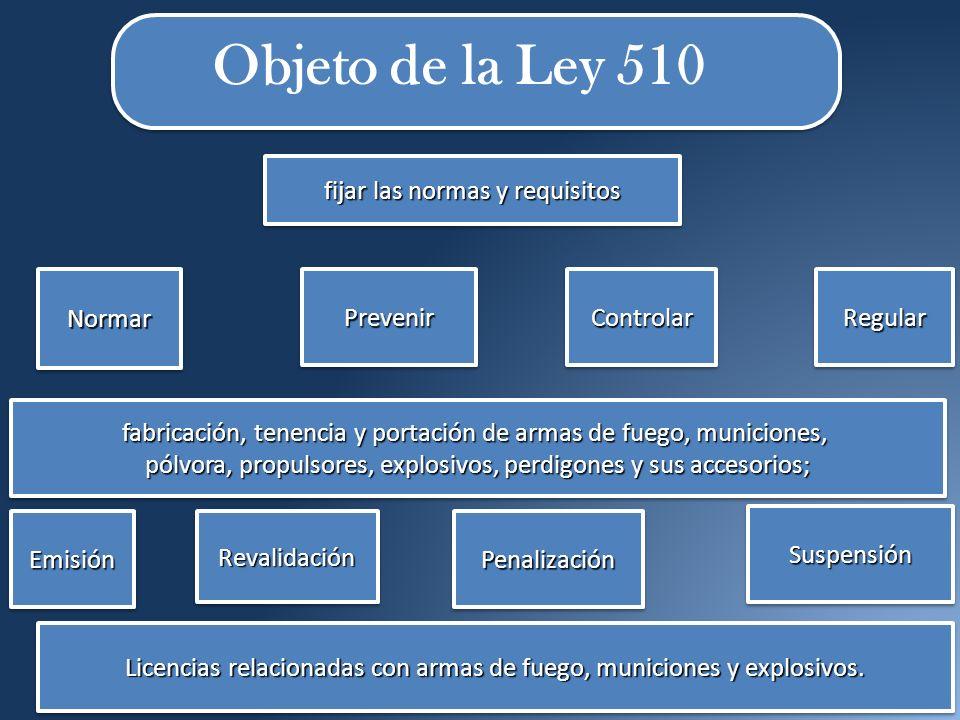 Objeto de la Ley 510 . fijar las normas y requisitos Normar Prevenir