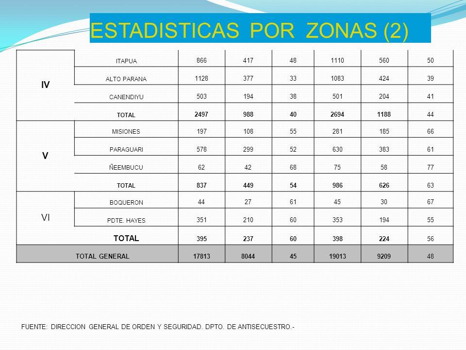 ESTADISTICAS POR ZONAS (2)