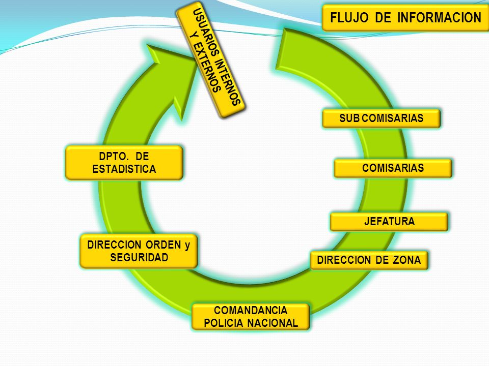 USUARIOS INTERNOS Y EXTERNOS