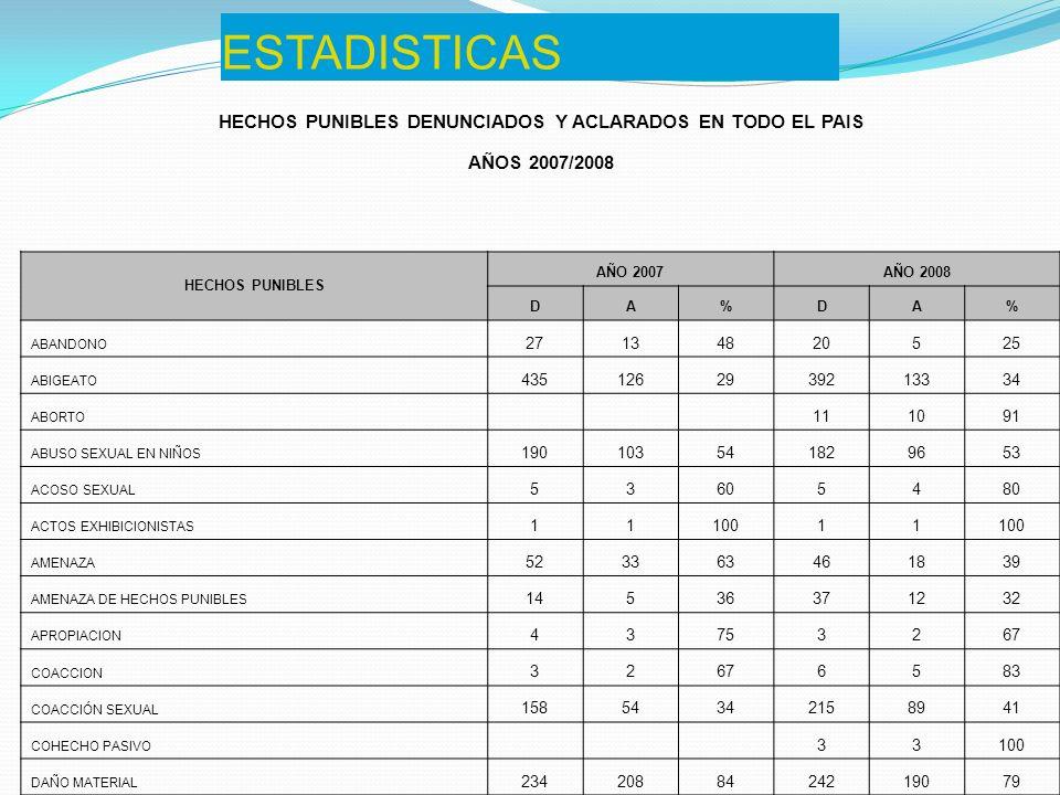 HECHOS PUNIBLES DENUNCIADOS Y ACLARADOS EN TODO EL PAIS
