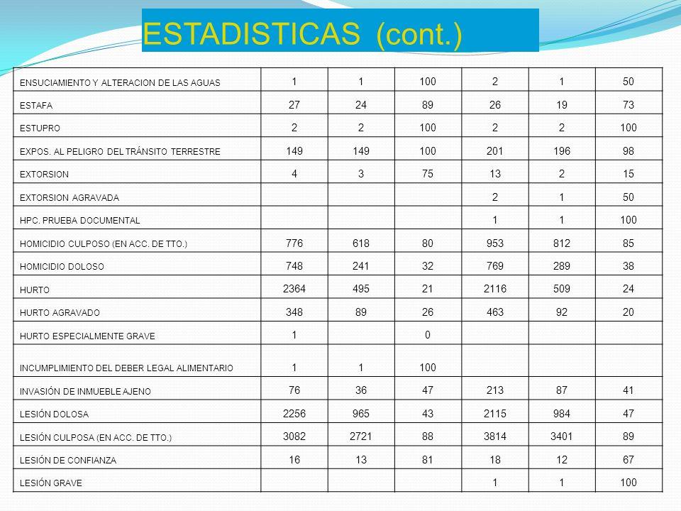 ESTADISTICAS (cont.) ENSUCIAMIENTO Y ALTERACION DE LAS AGUAS. 1. 100. 2. 50. ESTAFA. 27. 24.
