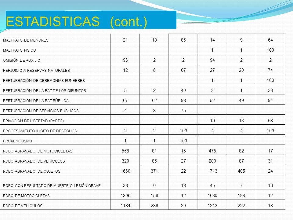 ESTADISTICAS (cont.) MALTRATO DE MENORES. 21. 18. 86. 14. 9. 64. MALTRATO FISICO. 1. 100.