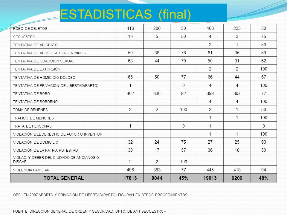 ESTADISTICAS (final) TOTAL GENERAL 17813 8044 45% 19013 9209 48% 416