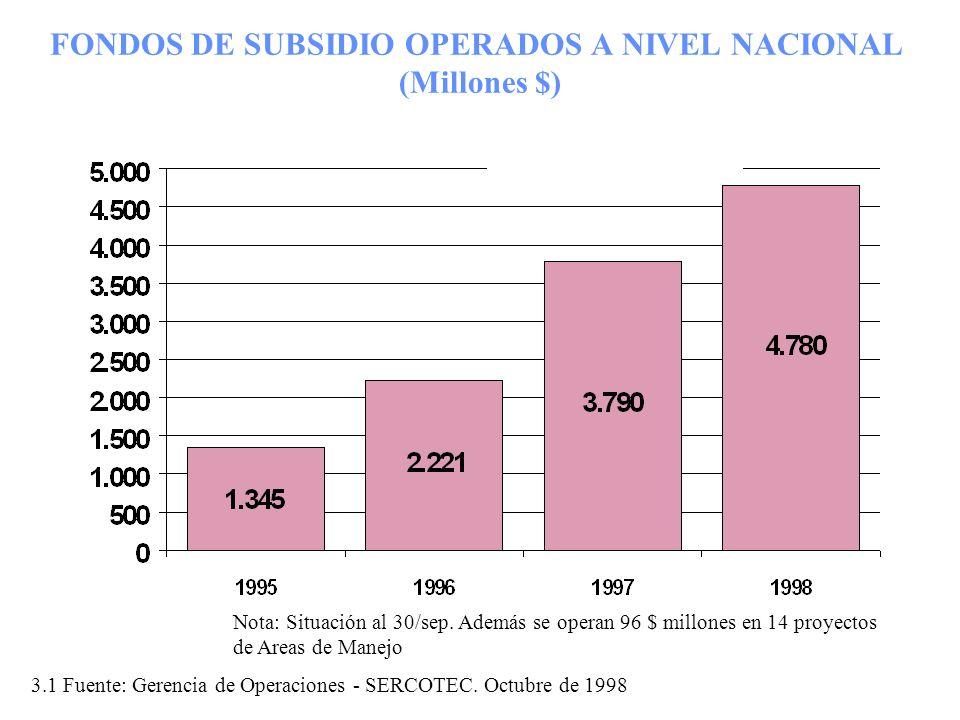 FONDOS DE SUBSIDIO OPERADOS A NIVEL NACIONAL (Millones $)