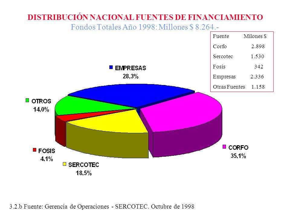 DISTRIBUCIÓN NACIONAL FUENTES DE FINANCIAMIENTO Fondos Totales Año 1998: Millones $ 8.264.-