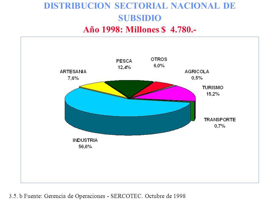 DISTRIBUCION SECTORIAL NACIONAL DE SUBSIDIO Año 1998: Millones $ 4.780.-