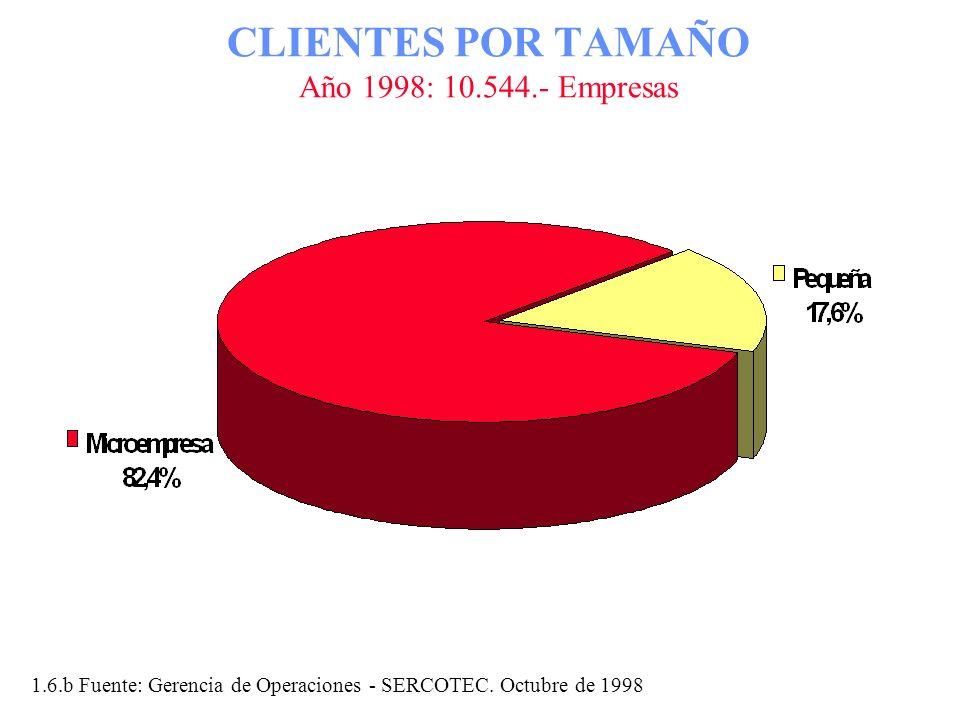 CLIENTES POR TAMAÑO Año 1998: 10.544.- Empresas