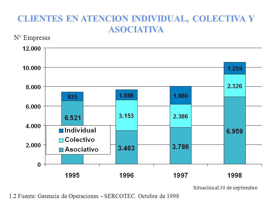 CLIENTES EN ATENCION INDIVIDUAL, COLECTIVA Y ASOCIATIVA