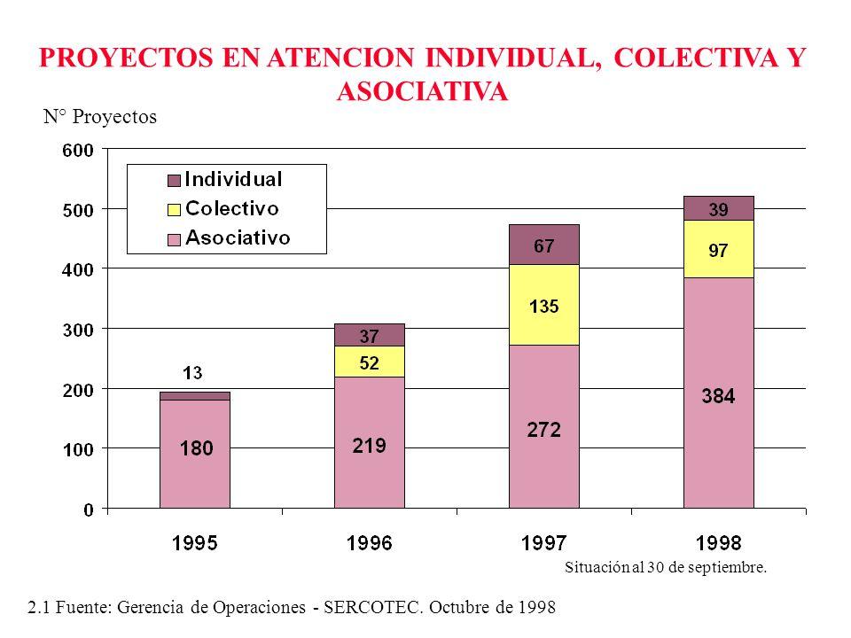 PROYECTOS EN ATENCION INDIVIDUAL, COLECTIVA Y ASOCIATIVA