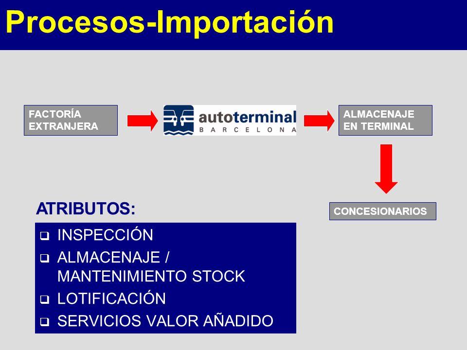 Procesos-Importación