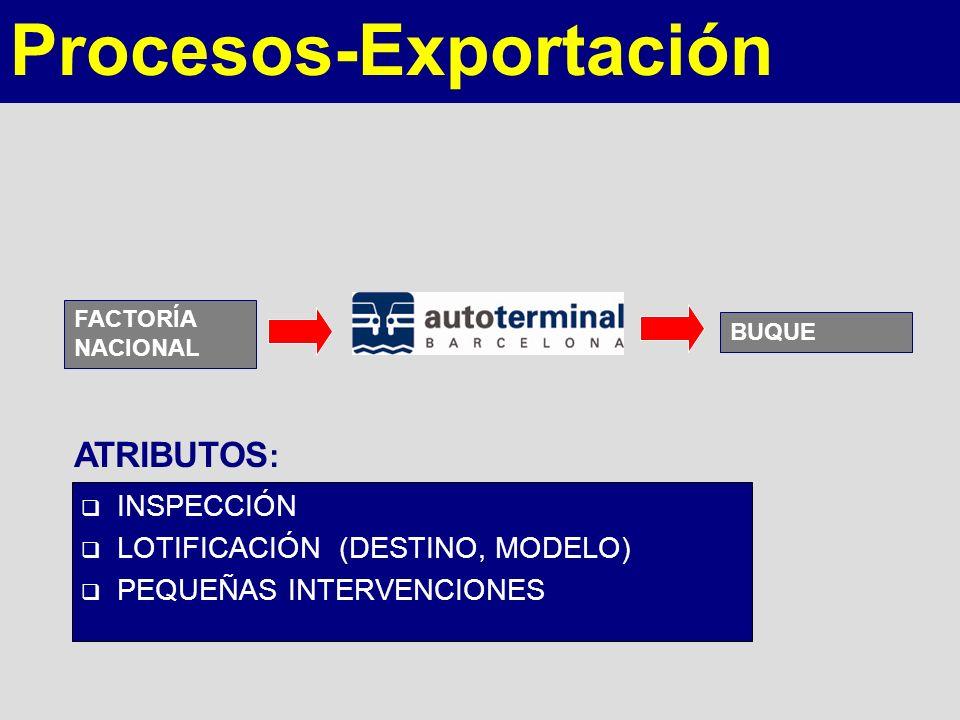 Procesos-Exportación