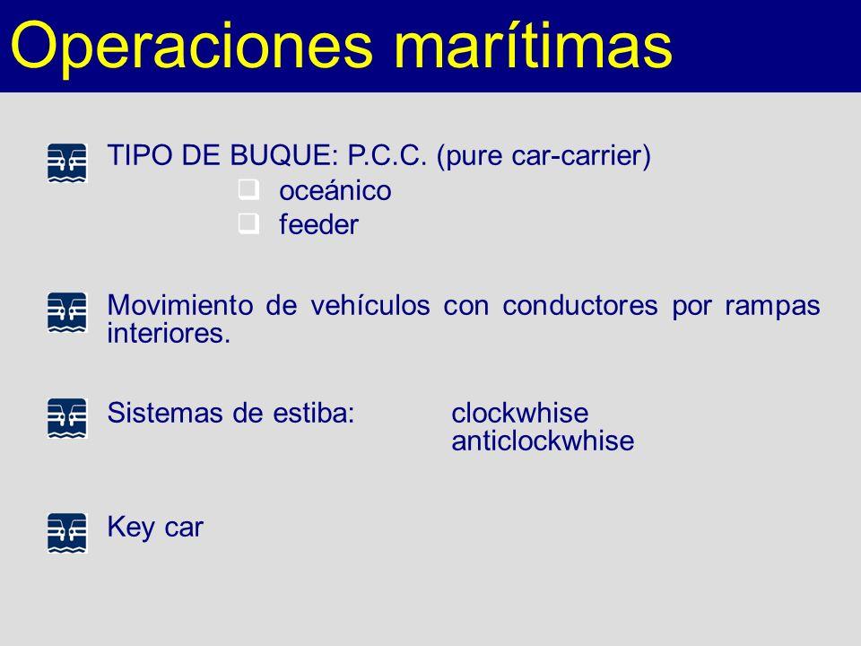 Operaciones marítimas