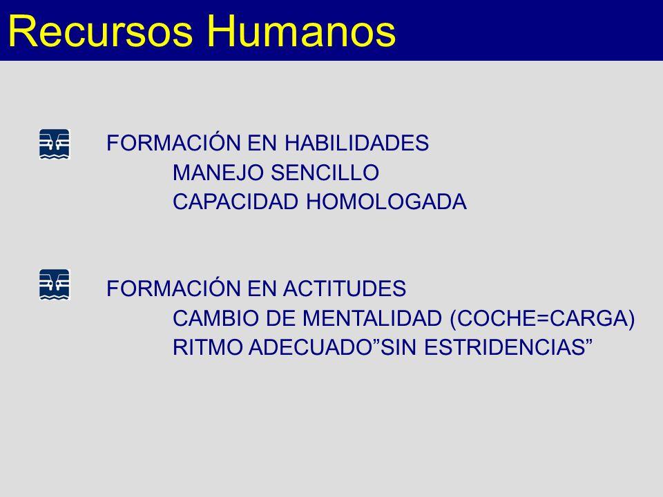 Recursos Humanos FORMACIÓN EN HABILIDADES MANEJO SENCILLO
