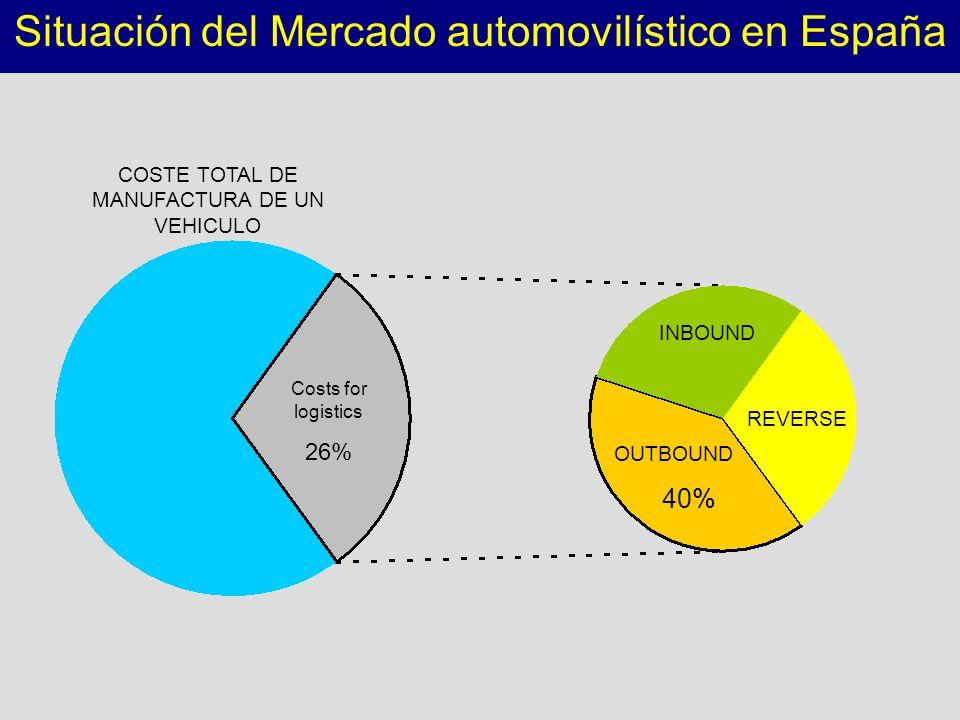 Situación del Mercado automovilístico en España
