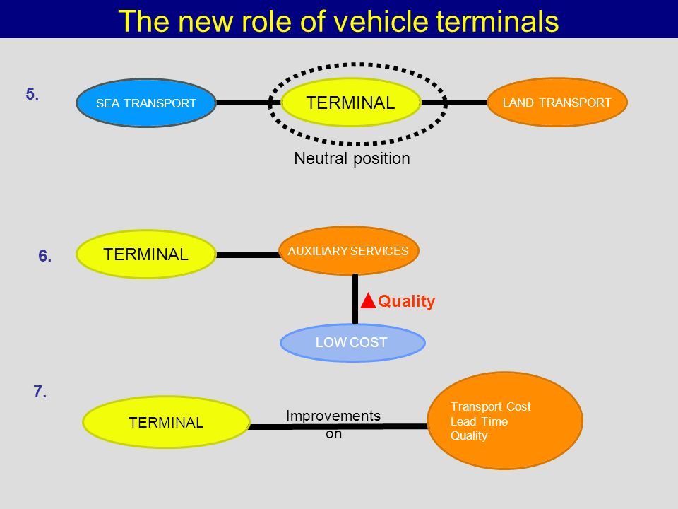The new role of vehicle terminals
