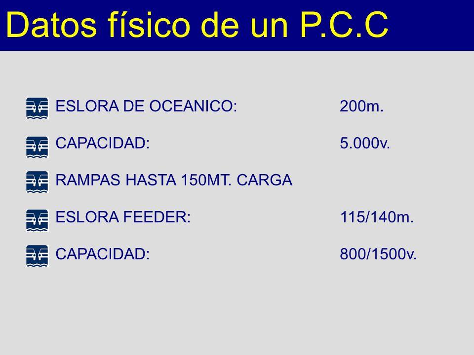 Datos físico de un P.C.C ESLORA DE OCEANICO: 200m. CAPACIDAD: 5.000v.