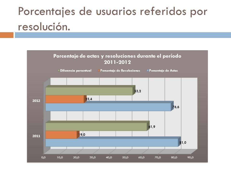 Porcentajes de usuarios referidos por resolución.