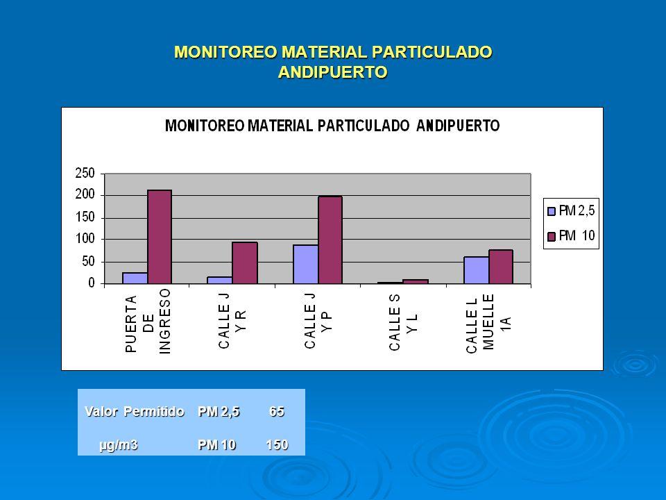 MONITOREO MATERIAL PARTICULADO ANDIPUERTO