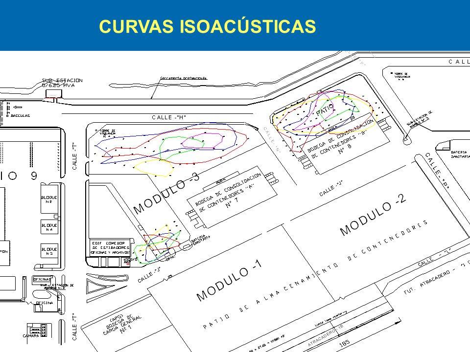 CURVAS ISOACÚSTICAS