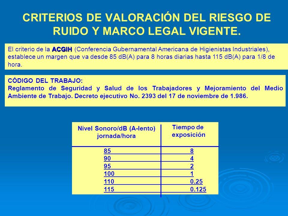 CRITERIOS DE VALORACIÓN DEL RIESGO DE RUIDO Y MARCO LEGAL VIGENTE.