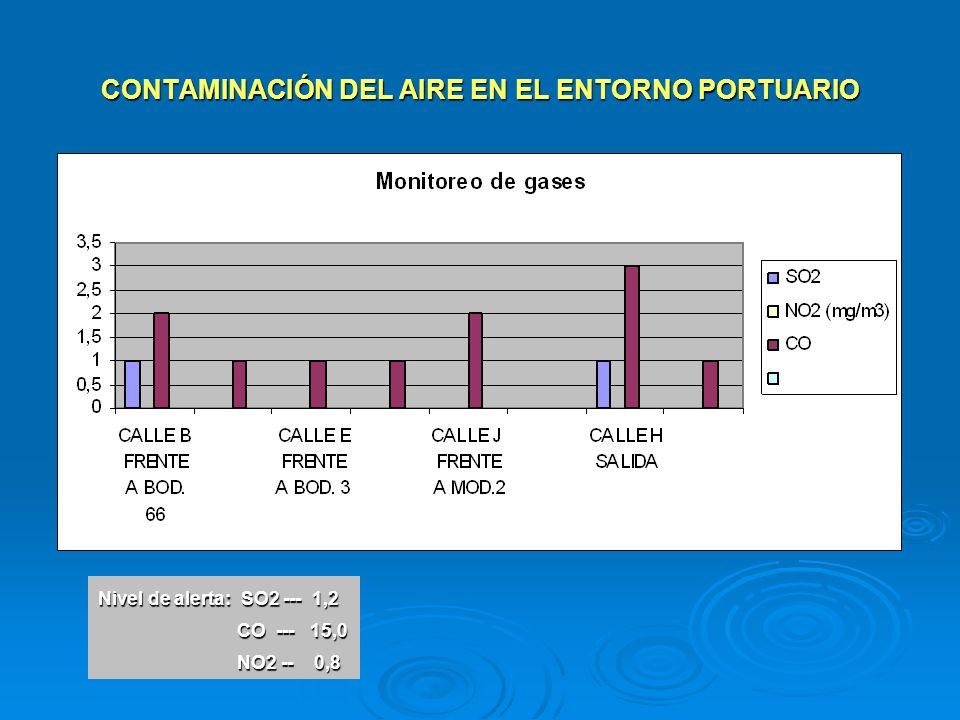 CONTAMINACIÓN DEL AIRE EN EL ENTORNO PORTUARIO