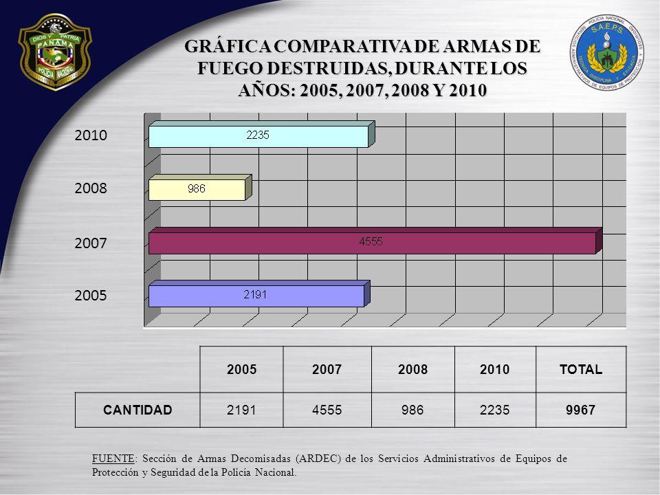 GRÁFICA COMPARATIVA DE ARMAS DE FUEGO DESTRUIDAS, DURANTE LOS AÑOS: 2005, 2007, 2008 Y 2010