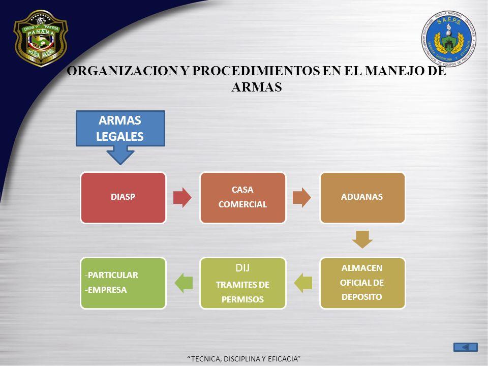 ORGANIZACION Y PROCEDIMIENTOS EN EL MANEJO DE ARMAS