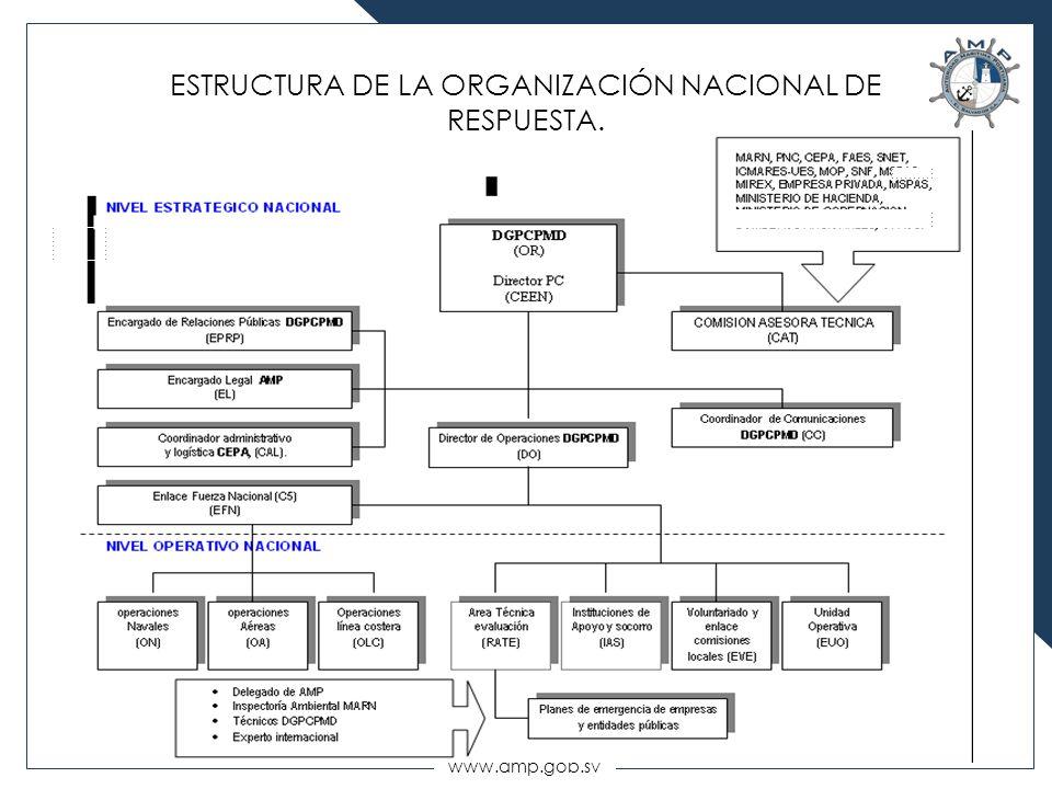 ESTRUCTURA DE LA ORGANIZACIÓN NACIONAL DE RESPUESTA.