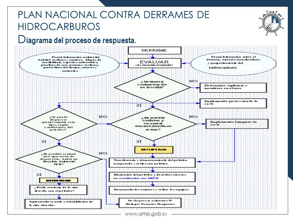 PLAN NACIONAL CONTRA DERRAMES DE HIDROCARBUROS Diagrama del proceso de respuesta.