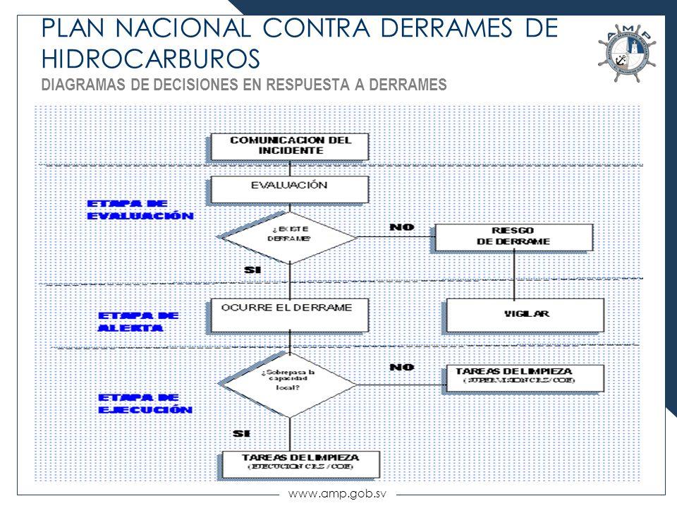PLAN NACIONAL CONTRA DERRAMES DE HIDROCARBUROS DIAGRAMAS DE DECISIONES EN RESPUESTA A DERRAMES