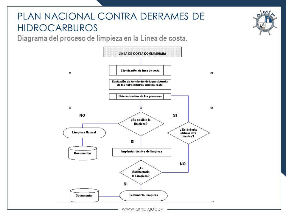 PLAN NACIONAL CONTRA DERRAMES DE HIDROCARBUROS Diagrama del proceso de limpieza en la Línea de costa.