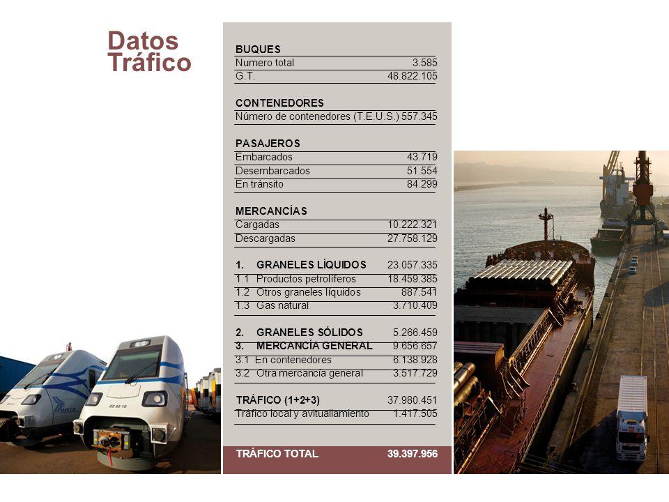 Datos Tráfico BUQUES Numero total 3.585 G.T. 48.822.105 CONTENEDORES