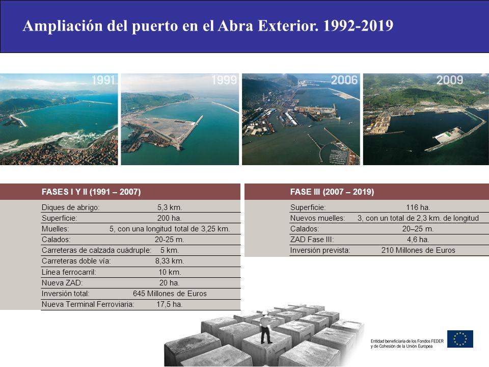 Ampliación del puerto en el Abra Exterior. 1992-2019