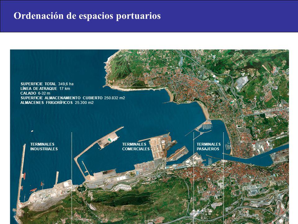 Ordenación de espacios portuarios
